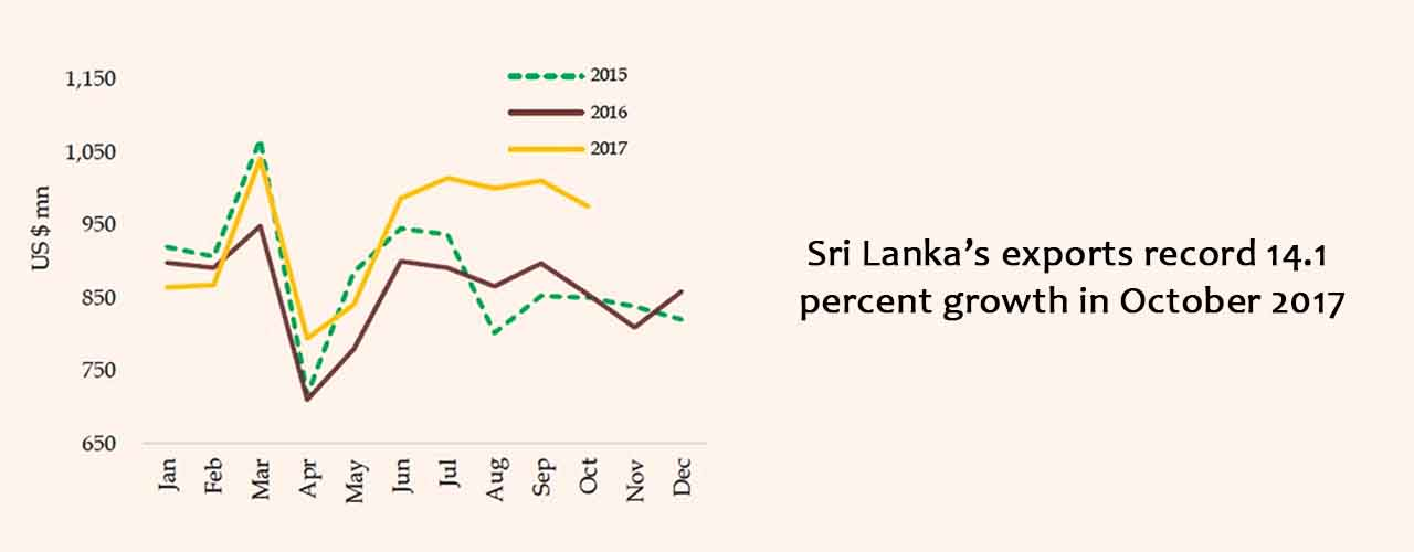 Sri Lanka's exports record 14.1 percent growth in October 2017