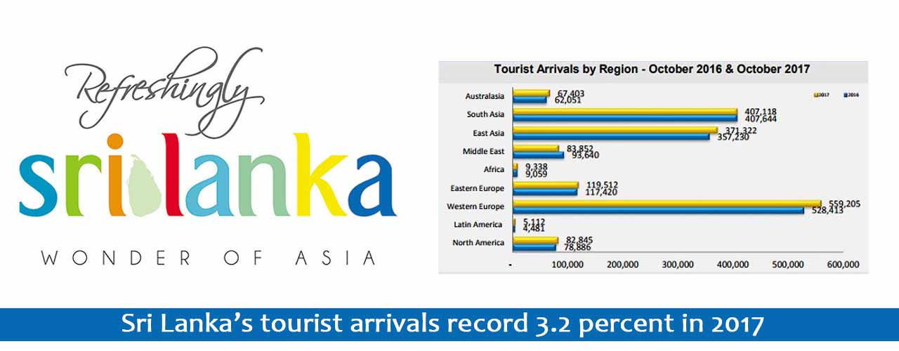 Sri Lanka's tourist arrivals record 3.2 percent in 2017