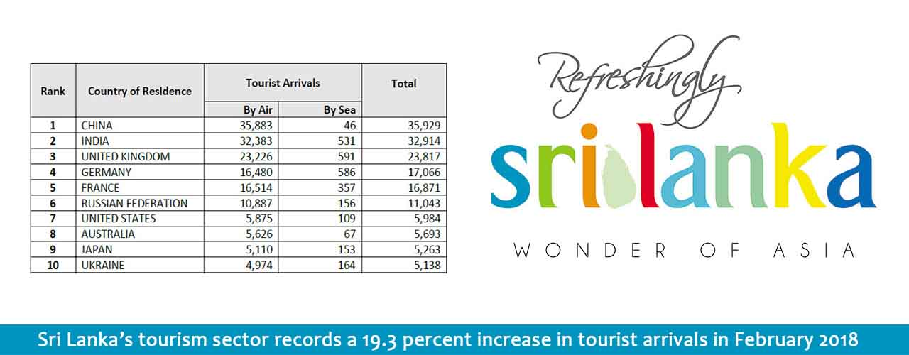Sri Lanka's tourism sector records a 19.3 percent increase in tourist arrivals in February 2018