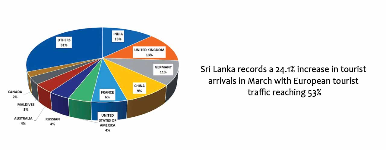 Sri Lanka records a 24.1% increase in tourist arrivals in March with European tourist traffic reaching 53%